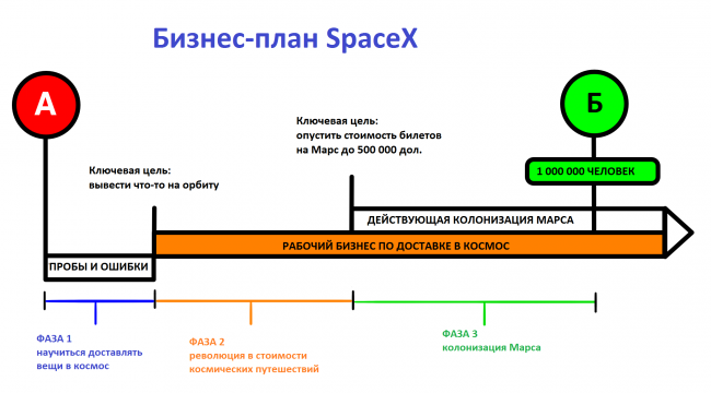 spacex-business-plan-22-650x360